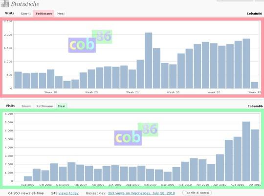 Statistiche blog fine ottobre 2010