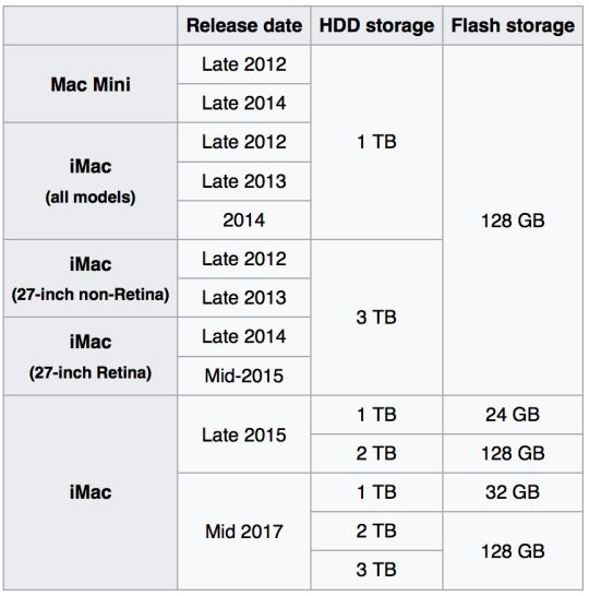 fusion_drive_storages