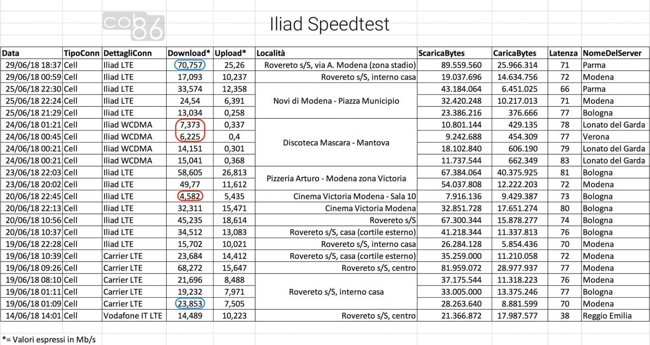 Test_Iliad_Marco